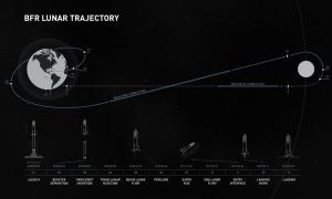 Eine Ilustration von SpaceX wie eine Rundreise um dem Mond aussehen könnte. Insgesamt könnte die Reise etwa eine Woche dauern. Bild: SpaceX